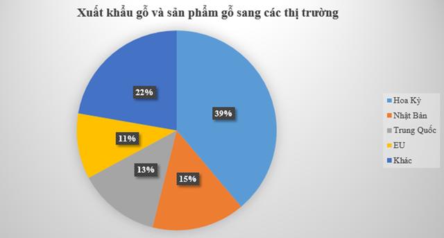 Nguồn số liệu Hải Quan Việt Nam