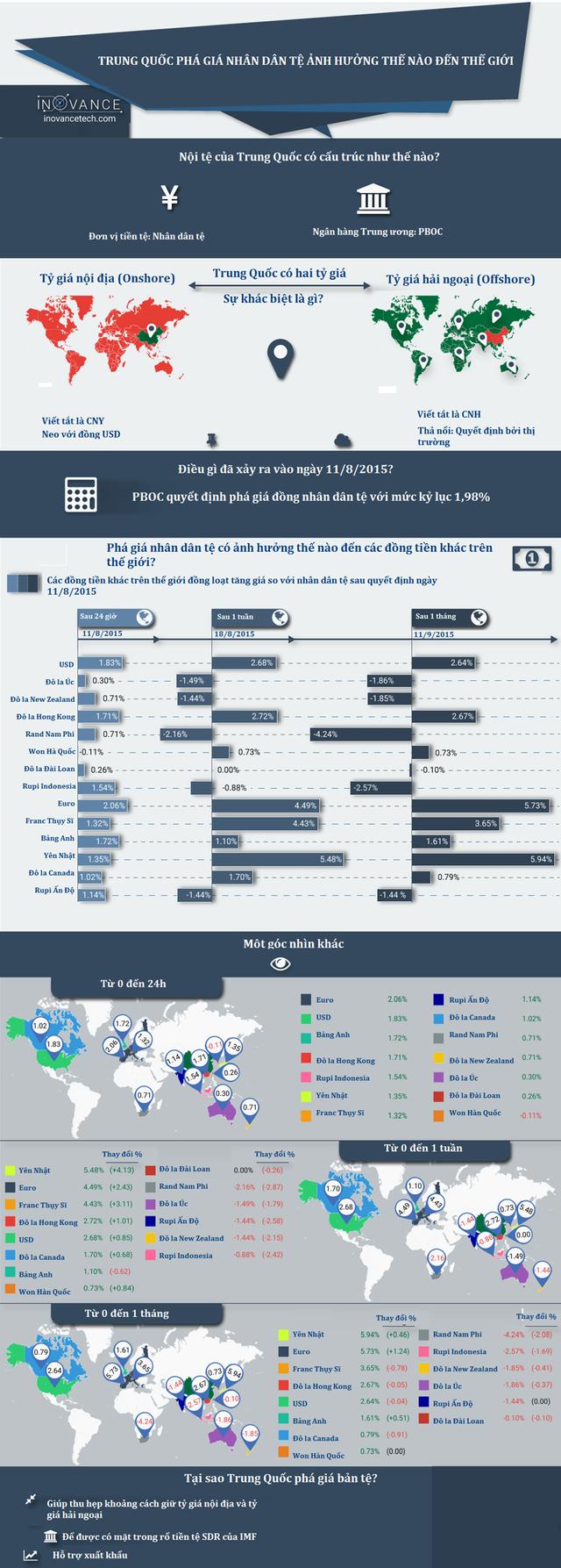 Trung Quốc phá giá NDT ảnh hưởng thế nào đến thế giới? ảnh 2