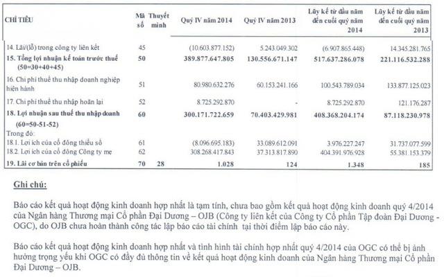Số liệu báo cáo tài chính hợp nhất Quý 4/2014 mà OGC đã công bố
