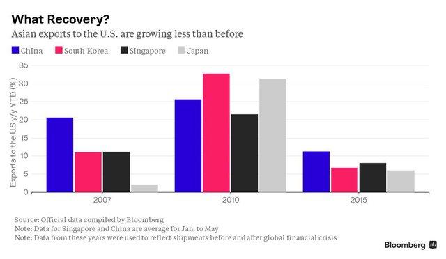 Tăng trưởng trong xuất khẩu của các nước châu Á sang thị trường Mỹ