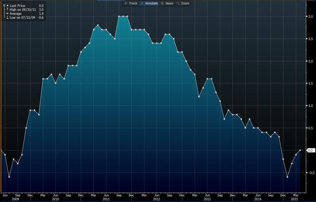 Lạm phát ở eurozone