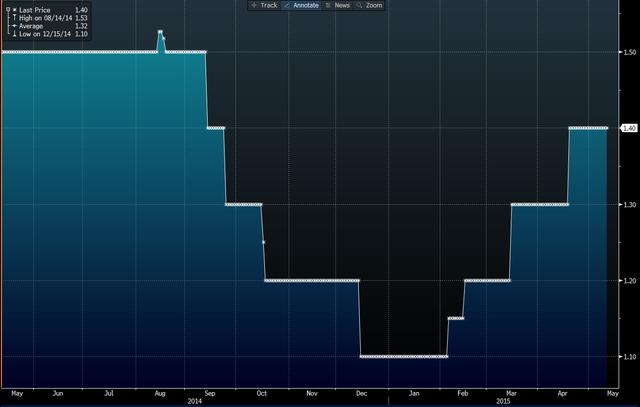 Dự báo tăng trưởng kinh tế của eurozone