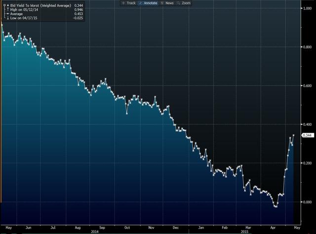 Lợi suất trái phiếu Đức