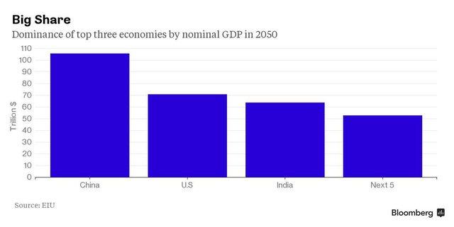 Các nền kinh tế lớn nhất thế giới (theo GDP danh nghĩa) tính đến năm 2050