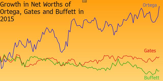 Tăng trưởng tài sản của Ortega, Gates và Buffett trong năm 2015