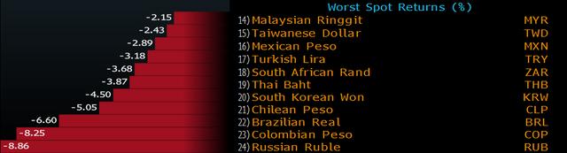 Hầu hết nội tệ của các nền kinh tế mới nổi đều giảm giá mạnh