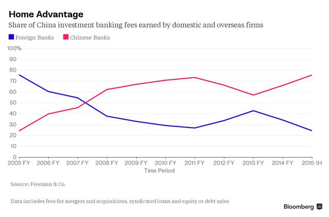 Tỷ trọng số phí thu được từ mảng ngân hàng đầu tư ở Trung Quốc của các ngân hàng Trung Quốc và ngân hàng ngoại