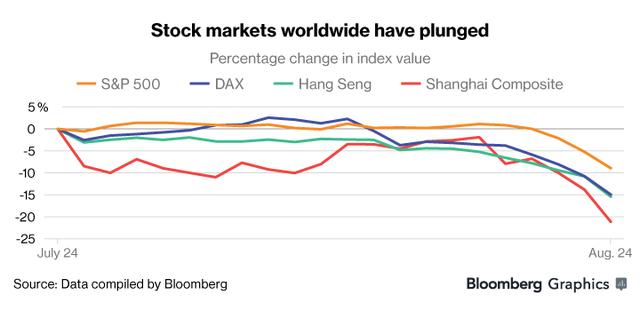 Các chỉ số chứng khoán trên toàn thế giới đều lao dốc mạnh trong 1 tháng qua