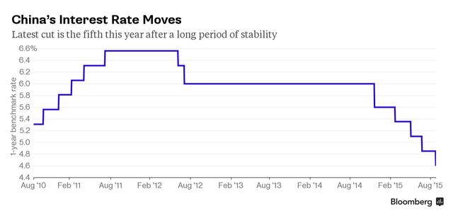 Đây là lần hạ lãi suất thứ năm kể từ tháng 11 năm ngoái, sau một thời gian dài Trung Quốc giữ lãi suất ổn định