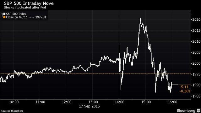 Diễn biến trong ngày hôm qua của S&P 500