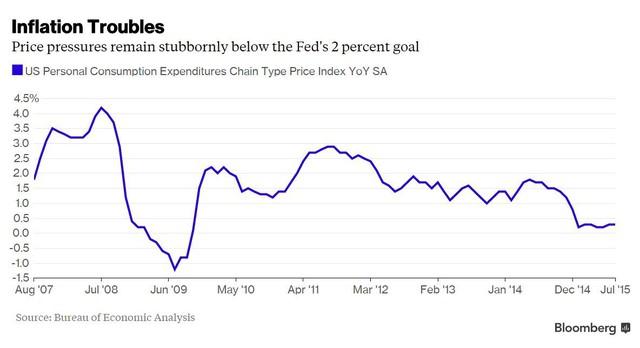 Lạm phát vẫn ở dưới mức mục tiêu 2% của Fed một cách bướng bỉnh