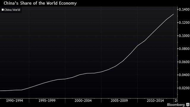 Tỷ trọng của Trung Quốc trong GDP thế giới