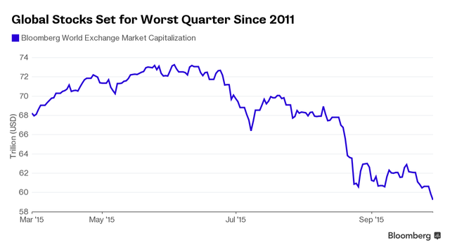 Chứng khoán toàn cầu hướng tới quý tồi tệ nhất kể từ năm 2011