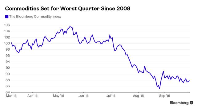 Thị trường hàng hóa tồi tệ nhất kể từ 2008