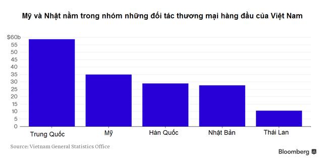 Bloomberg: Việt Nam hưởng lợi nhiều nhất từ TPP ảnh 2