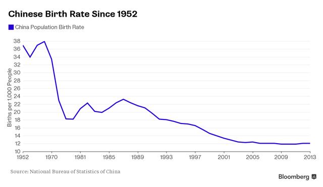 Tỷ lệ sinh của Trung Quốc liên tục giảm từ năm 1952 đến 2013