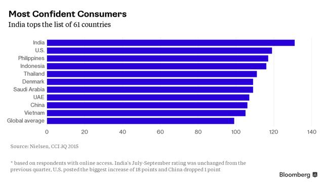Xếp hạng những người tiêu dùng tự tin nhất thế giới, Việt Nam cũng nằm trong top 10