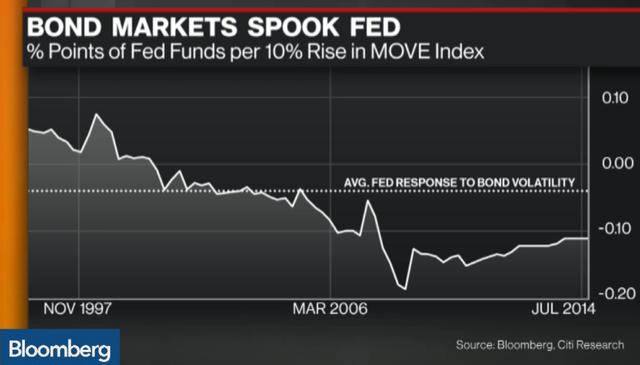 Thay đổi của lãi suất liên bang trên mỗi 10% thay đổi của chỉ số MOVE (đơn vị: điểm %)  Chỉ số MOVE tương đương với chỉ số VIX của TTCK Mỹ, đo lường mức độ biến động của thị trường trái phiếu