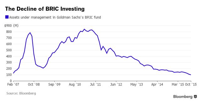 Số tài sản mà quỹ BRIC của Goldman Sachs quản lý