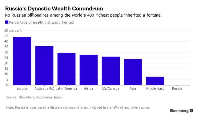Không có người Nga nào trong danh sách 400 tỷ phú giàu nhất thế giới được thừa kế tài sản