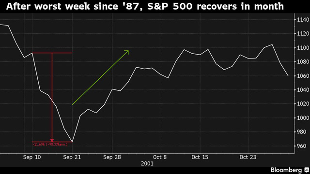 Sau tuần tệ nhất kể từ năm 1987, S&P 500 đã phục hồi