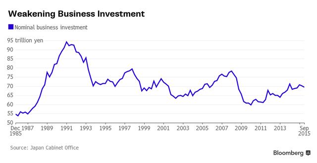 Đầu tư của doanh nghiệp Nhật Bản