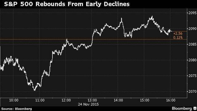 Diễn biến của chỉ số S&P 500 trong phiên hôm qua