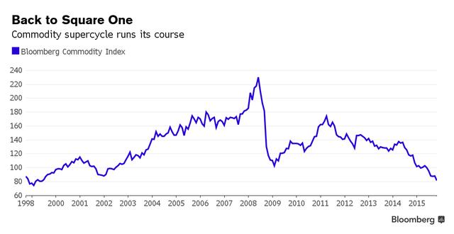 Diễn biến của chỉ số Bloomberg Commodity Index kể từ năm 1998 đến nay