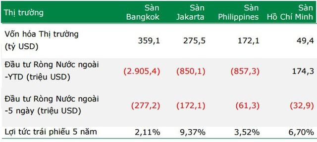 """Tuy nhiên, xét về quy mô thị trường, Việt Nam vẫn còn là một """"penny stock"""" của khu vực."""