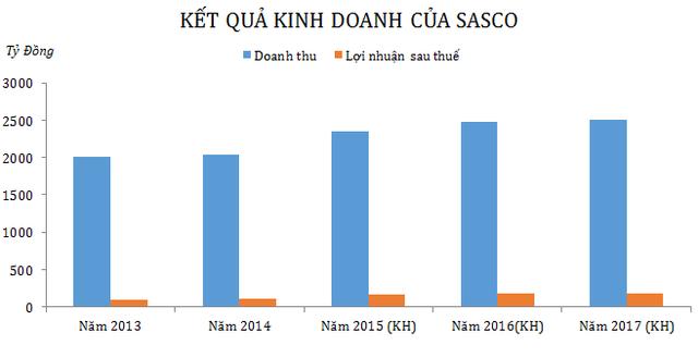 Về kế hoạch cho giai đoạn 2015-2017, Sasco cũng tỏ ra khá tự tin với triển vọng kinh doanh khi đặt mục tiêu tổng doanh thu đạt hơn 2.353 tỷ đồng trong năm 2015 lên hơn 2.511 tỷ đồng trong năm 2017. Mục tiêu lợi nhuận sau thuế 170 tỷ đồng trong năm 2015, gần 186 tỷ đồng năm 2016 và 187,7 tỷ đồng trong năm 2017.