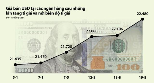 Giá bán USD tại các ngân hàng sau những lần tăng tỉ giá và nới biên độ tỉ giá