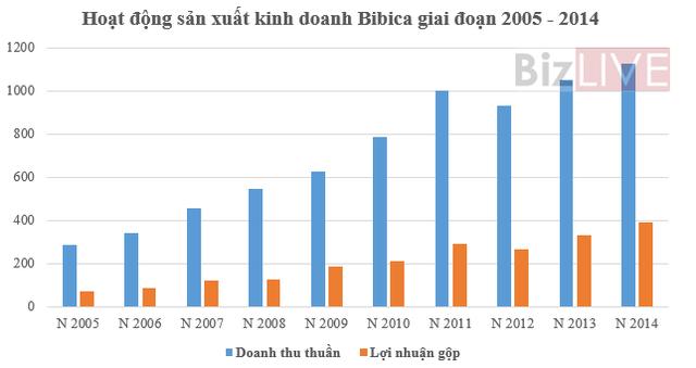 Nguồn: Số liệu báo cáo tài chính các năm
