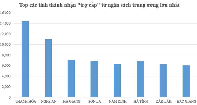 Nguồn: Số liệu quyết toán ngân sách nhà nước năm 2013. Đơn vị tính: tỷ đồng