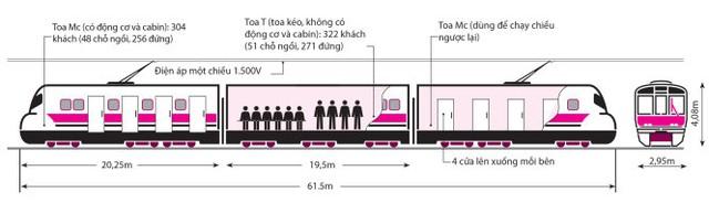 Tuyến metro Bến Thành - Suối Tiên có 17 đoàn tàu, mỗi đoàn tàu gồm ba toa chở 930 hành khách - Đồ họa: Như Khanh