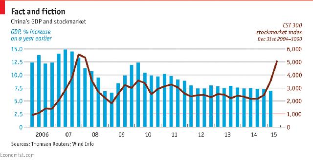 Tăng trưởng GDP của Trung Quốc và diễn biến của chỉ số CSI 300