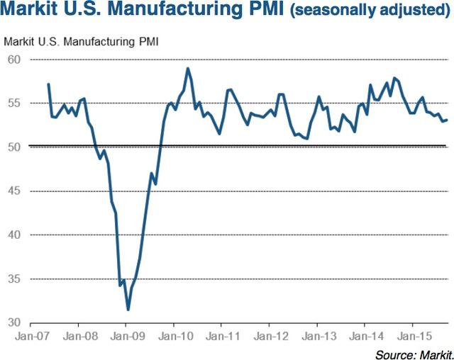 Chỉ số PMI ngành sản xuất của Mỹ