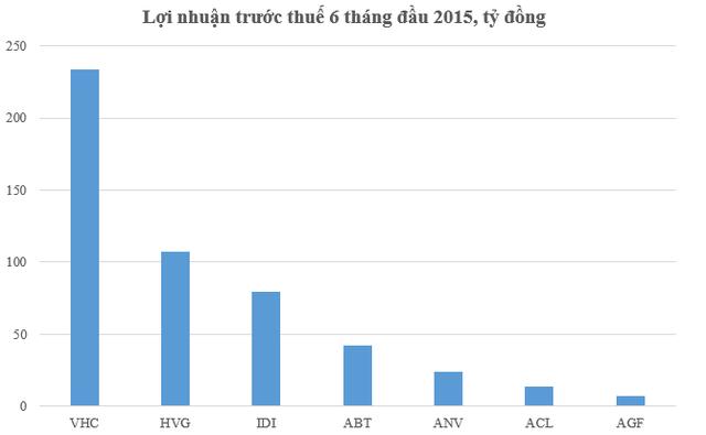 Nguồn: Số liệu Hải Quan Việt Nam