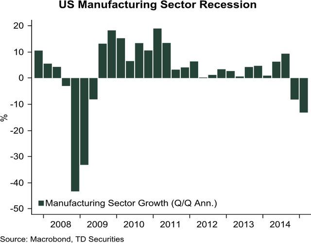 Tăng trưởng ngành sản xuất Mỹ theo quý