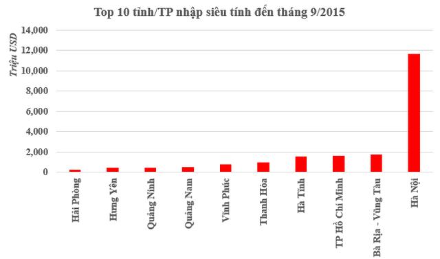 Nguồn: Số liệu Tổng cục Hải Quan Việt Nam