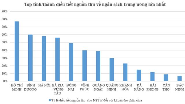 Nguồn: Số liệu quyết toán ngân sách nhà nước năm 2013.