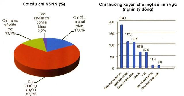 Dự toán chi NSNN năm 2015 (Nguồn: Bộ Tài chính).