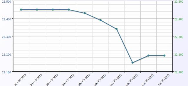 Biểu đồ giá mua vào của ngân hàng ACB kể từ đầu tháng đến nay. Đây cũng là xu hướng chung của các ngân hàng khác trong hệ thống.