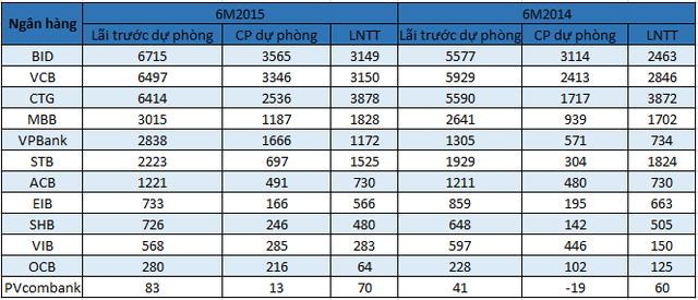Bảng thống kê từ báo cáo tài chính hợp nhất của 12 ngân hàng.
