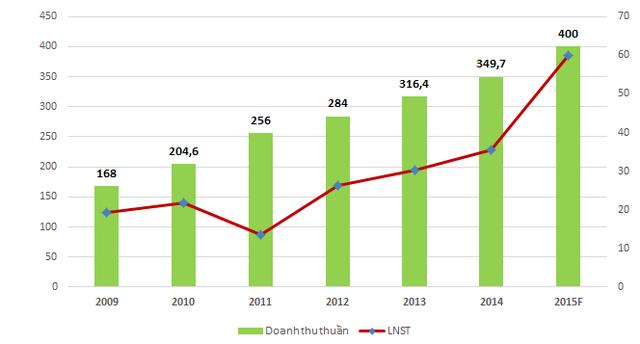 Đồ thị Doanh thu thuần/LNST của Danapha những năm gần đây. Năm 2015 theo kế hoạch (Đơn vị: Tỷ đồng)