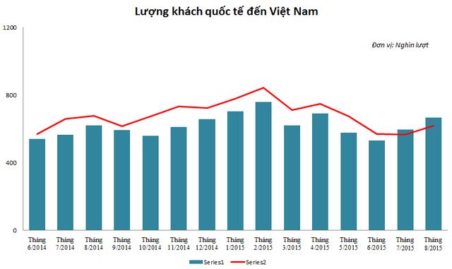 Lượng khách quốc tế đến Việt Nam từ tháng 6/2014 đến nay (Nguồn: Tổng cục thống kê).
