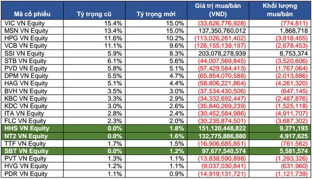 Dự báo danh mục FTSE Vietnam ETF
