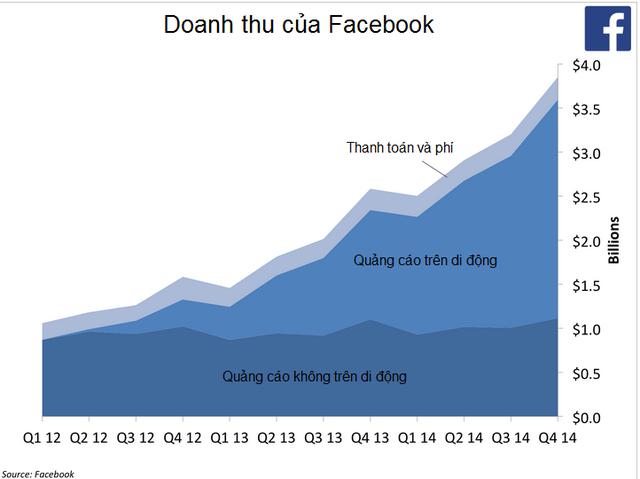 Doanh thu tăng trưởng chậm của Facebook Doanh-thu-tang-truong-cham-facebook-van-manh-tay-chi-tien