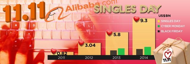 Doanh thu ngày 11/11 của Alibaba trong các năm gần đây