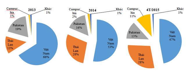 Thị phần gạo Việt Nam ngày càng giảm (Nguồn: ITC)