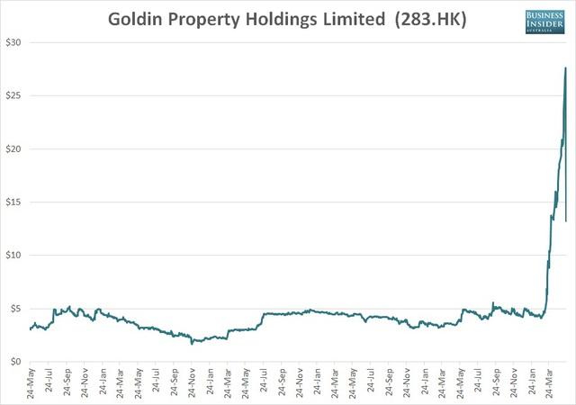 Diễn biến cổ phiếu của công ty bất động sản Goldin